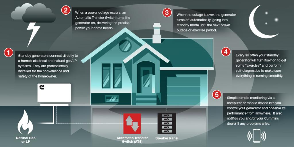 How do the home standby generators work?