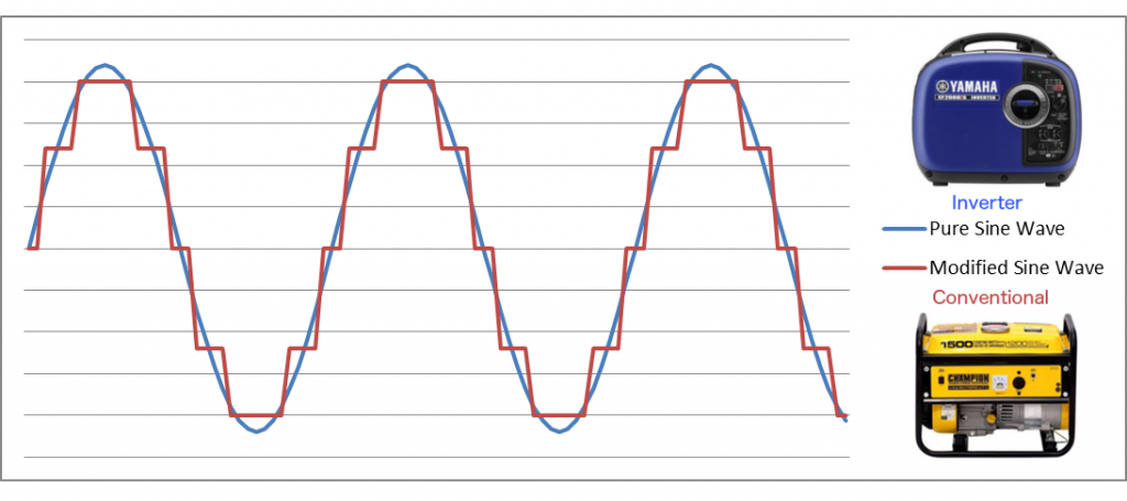 Pure vs Modified Sine Wave - difference between an inverter generator and a conventional generator